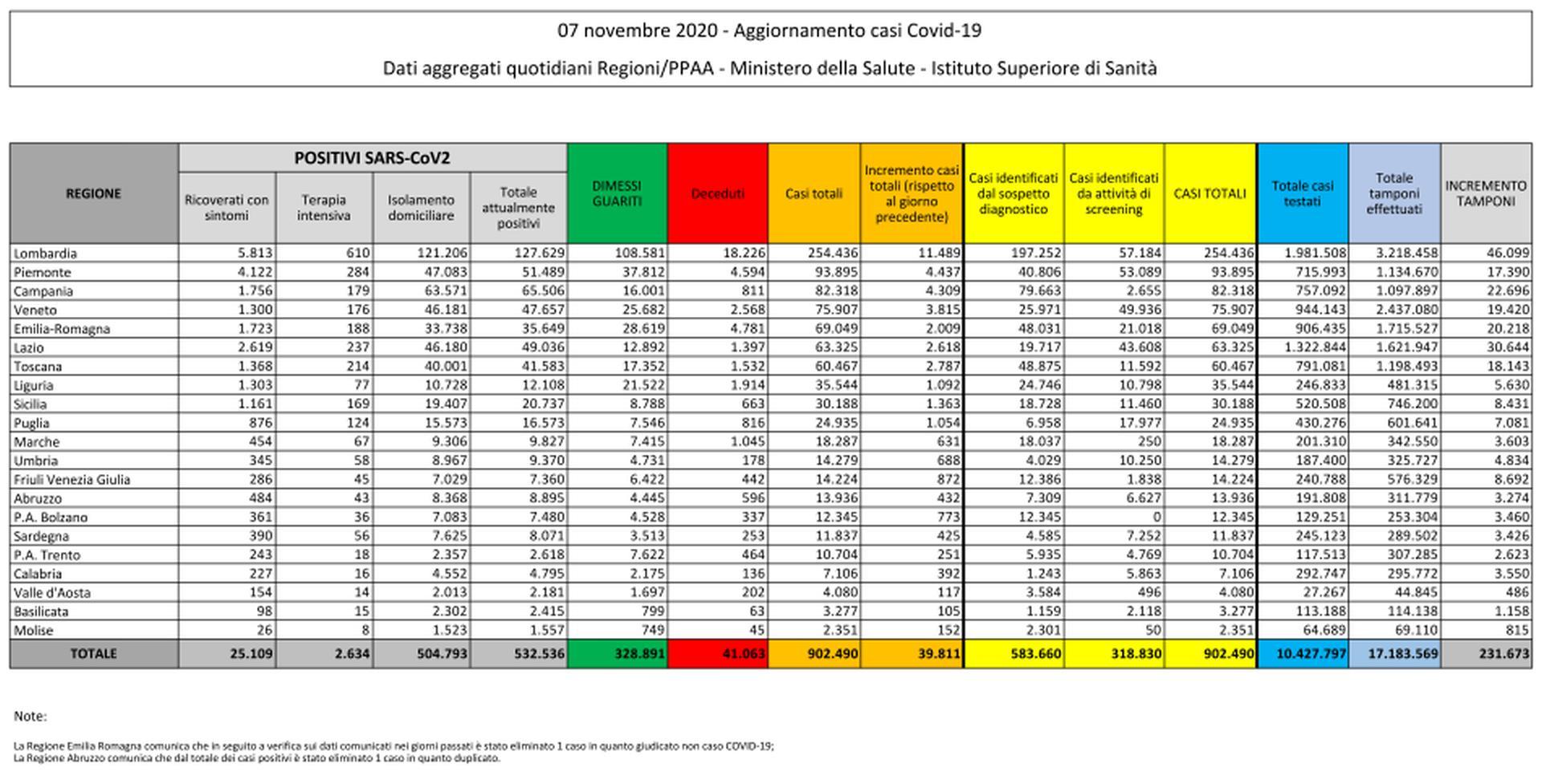 06 novembre 2020 - Aggiornamento casi Covid-19 Dati aggregati quotidiani Regioni/PPAA - Ministero della Salute - Istituto Superiore di Sanità