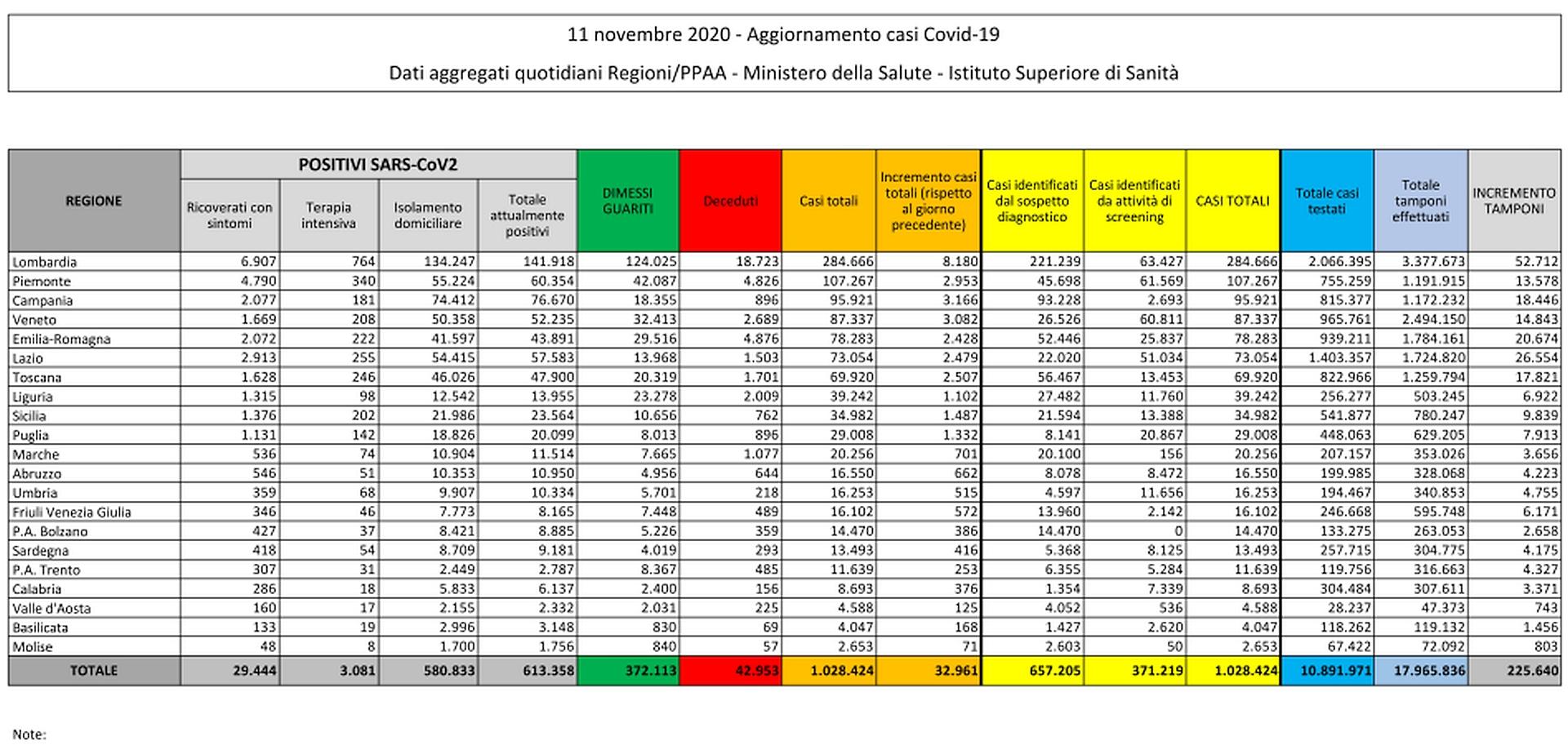 11 novembre 2020 - Aggiornamento casi Covid-19 Dati aggregati quotidiani Regioni/PPAA - Ministero della Salute - Istituto Superiore di Sanità