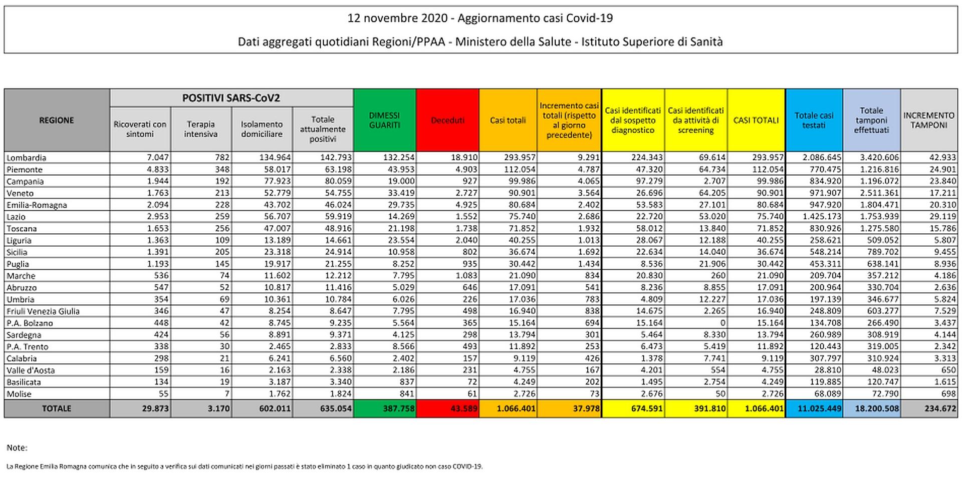 12 novembre 2020 - Aggiornamento casi Covid-19 Dati aggregati quotidiani Regioni/PPAA - Ministero della Salute - Istituto Superiore di Sanità