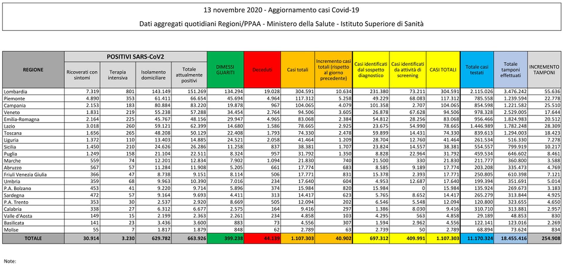 13 novembre 2020 - Aggiornamento casi Covid-19 Dati aggregati quotidiani Regioni/PPAA - Ministero della Salute - Istituto Superiore di Sanità
