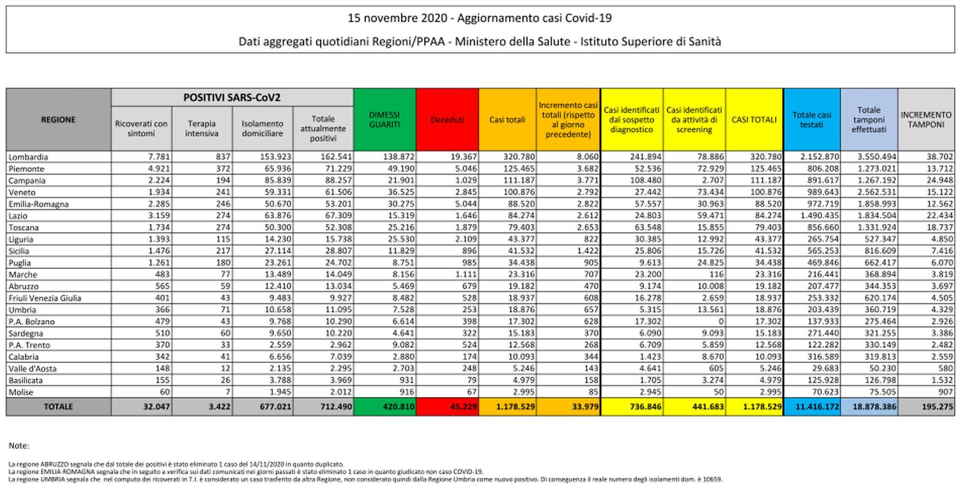 15 novembre 2020 - Aggiornamento casi Covid-19 Dati aggregati quotidiani Regioni/PPAA - Ministero della Salute - Istituto Superiore di Sanità