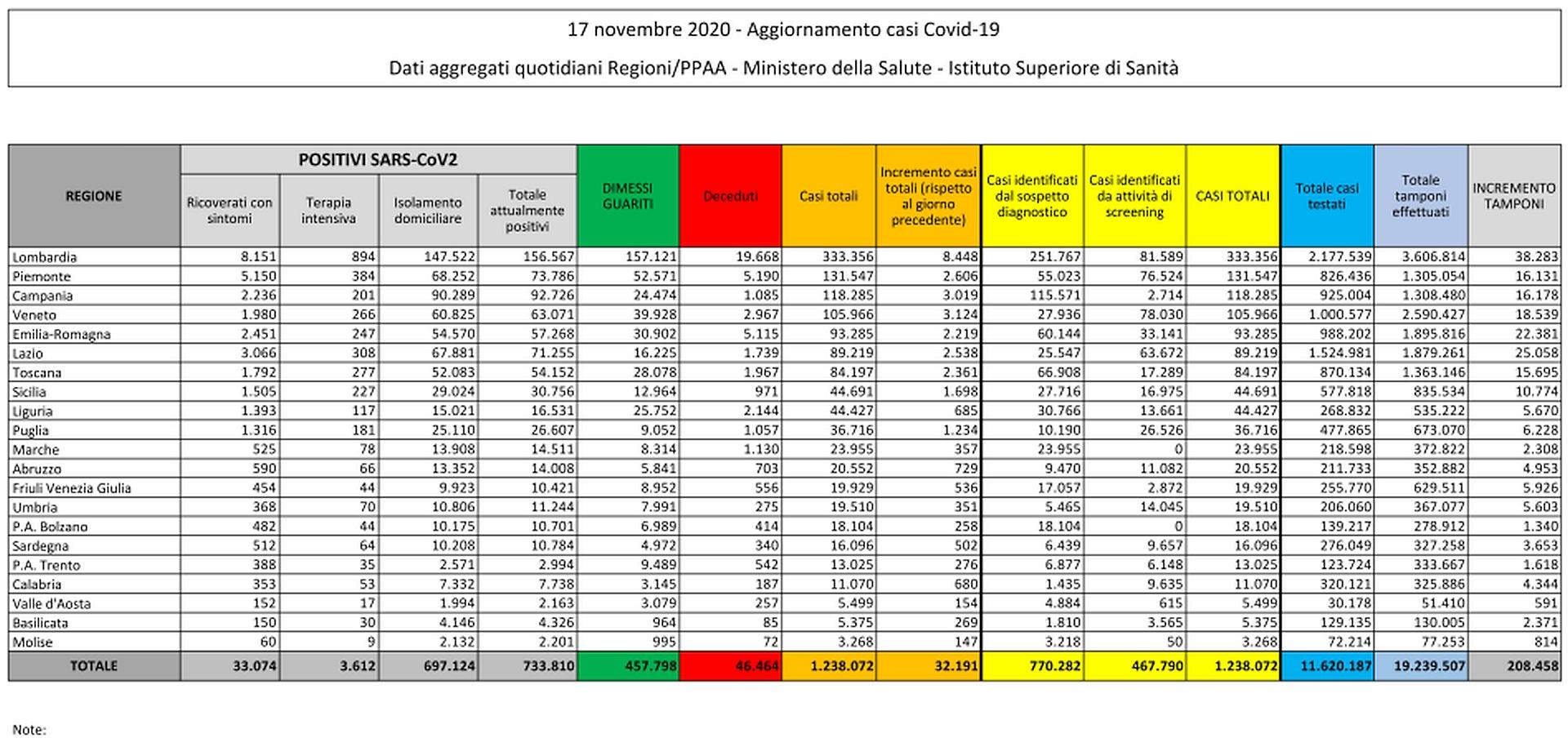 17 novembre 2020 - Aggiornamento casi Covid-19 Dati aggregati quotidiani Regioni/PPAA - Ministero della Salute - Istituto Superiore di Sanità