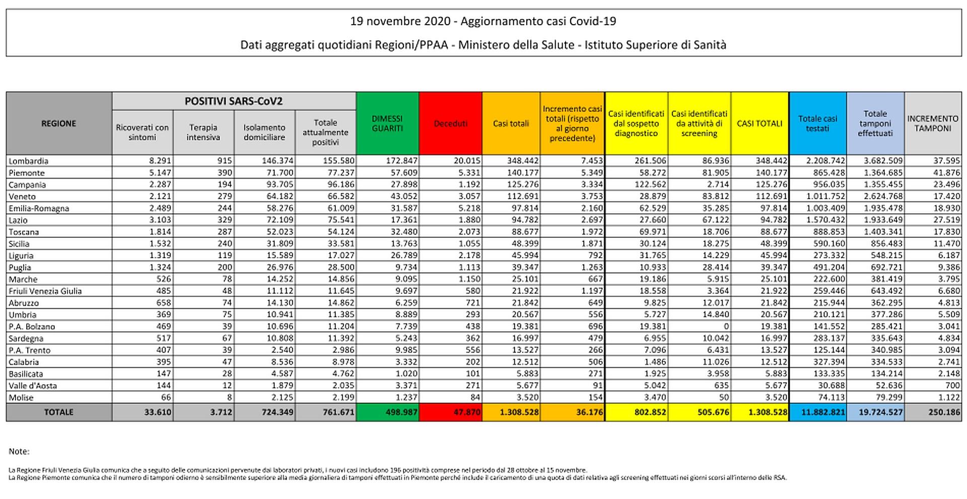 19 novembre 2020 - Aggiornamento casi Covid-19 Dati aggregati quotidiani Regioni/PPAA - Ministero della Salute - Istituto Superiore di Sanità