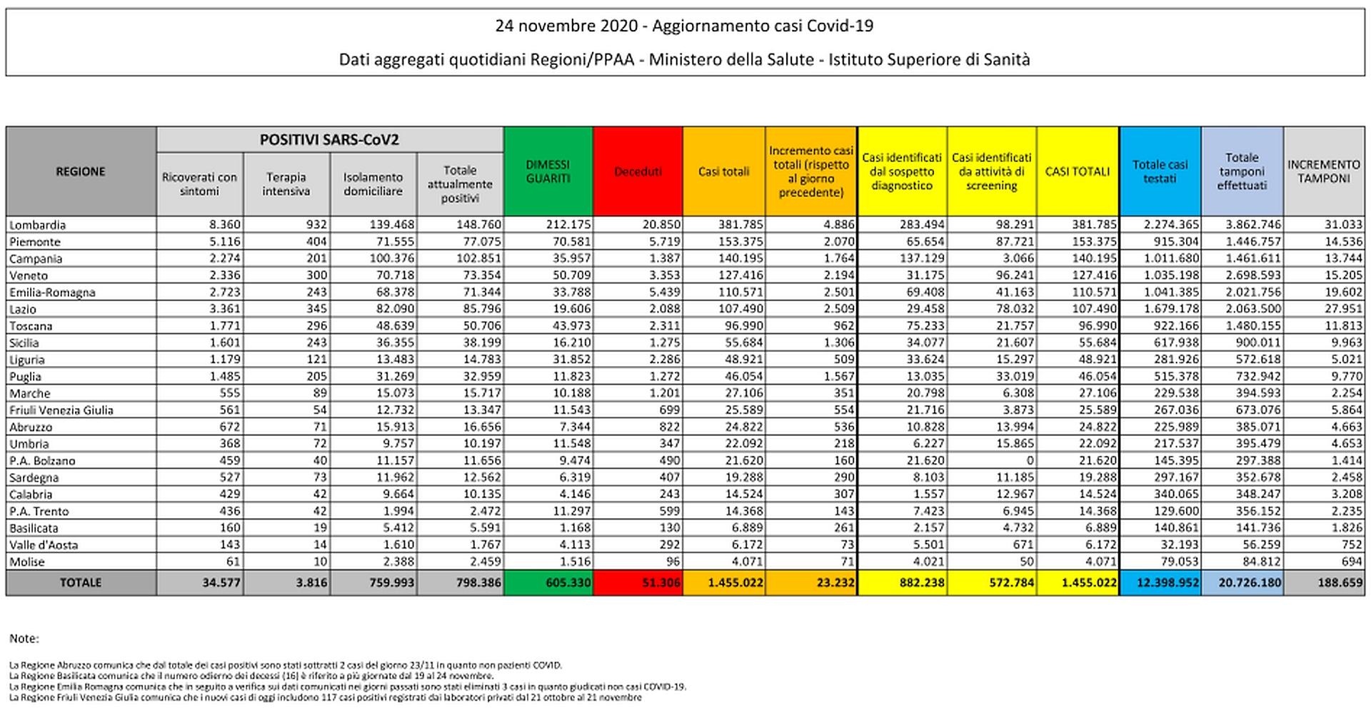 24 novembre 2020 - Aggiornamento casi Covid-19 Dati aggregati quotidiani Regioni/PPAA - Ministero della Salute - Istituto Superiore di Sanità