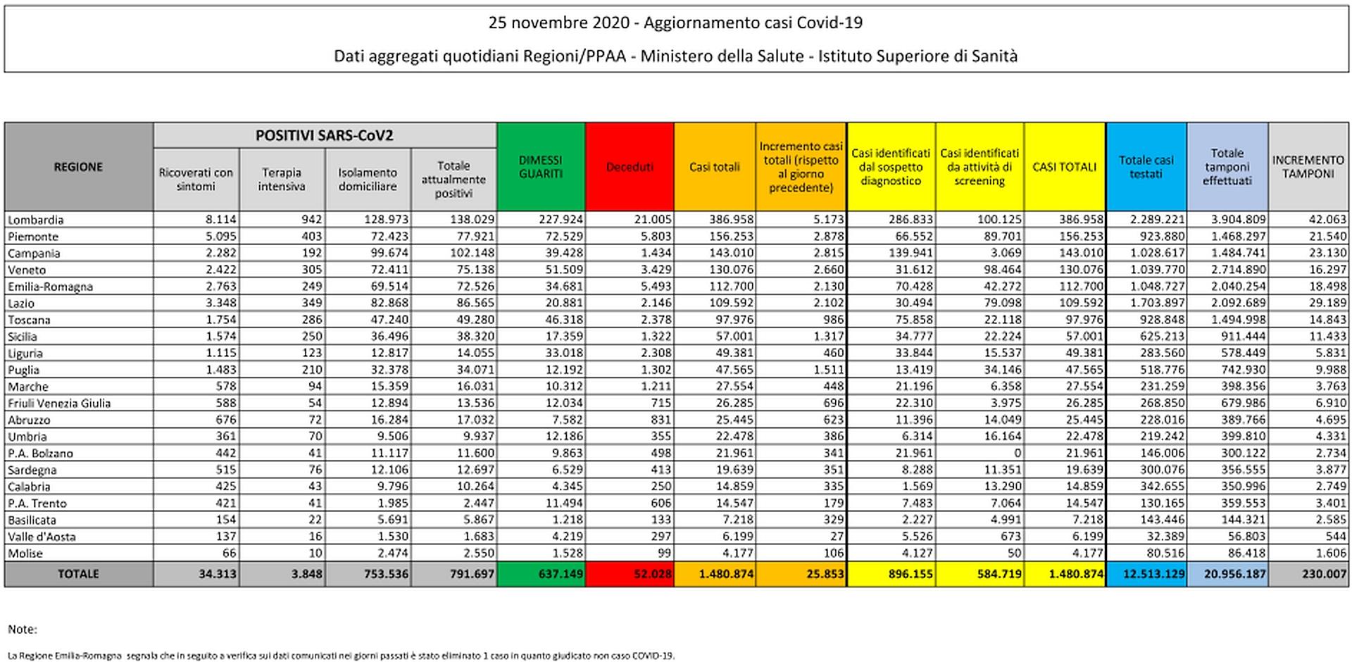 25 novembre 2020 - Aggiornamento casi Covid-19 Dati aggregati quotidiani Regioni/PPAA - Ministero della Salute - Istituto Superiore di Sanità