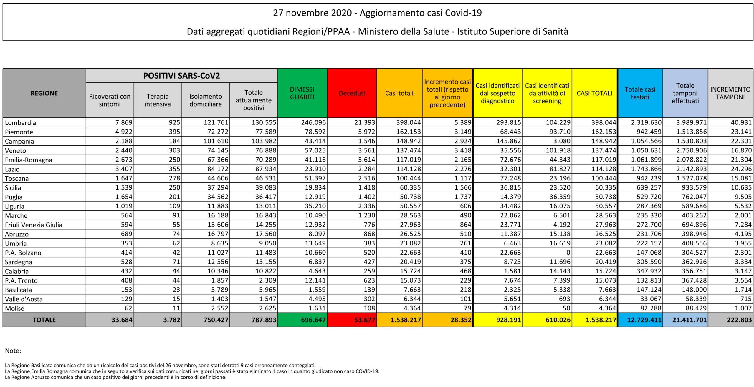 27 novembre 2020 - Aggiornamento casi Covid-19 Dati aggregati quotidiani Regioni/PPAA - Ministero della Salute - Istituto Superiore di Sanità