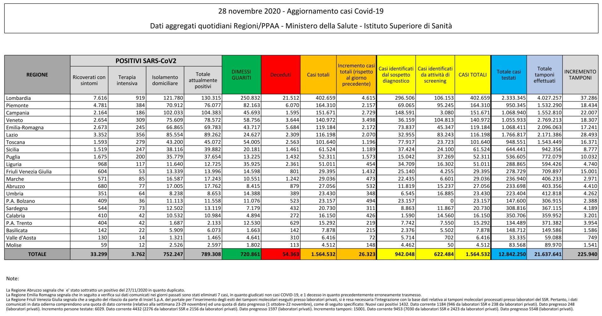 28 novembre 2020 - Aggiornamento casi Covid-19 Dati aggregati quotidiani Regioni/PPAA - Ministero della Salute - Istituto Superiore di Sanità
