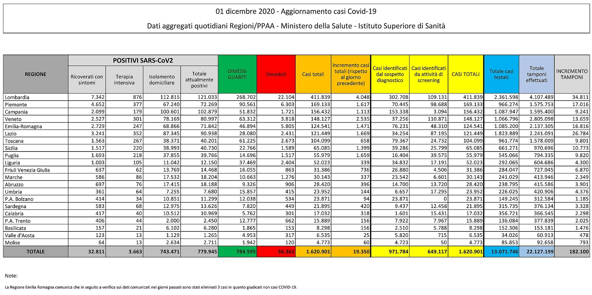 1 dicembre 2020 - Aggiornamento casi Covid-19 Dati aggregati quotidiani Regioni/PPAA - Ministero della Salute - Istituto Superiore di Sanità