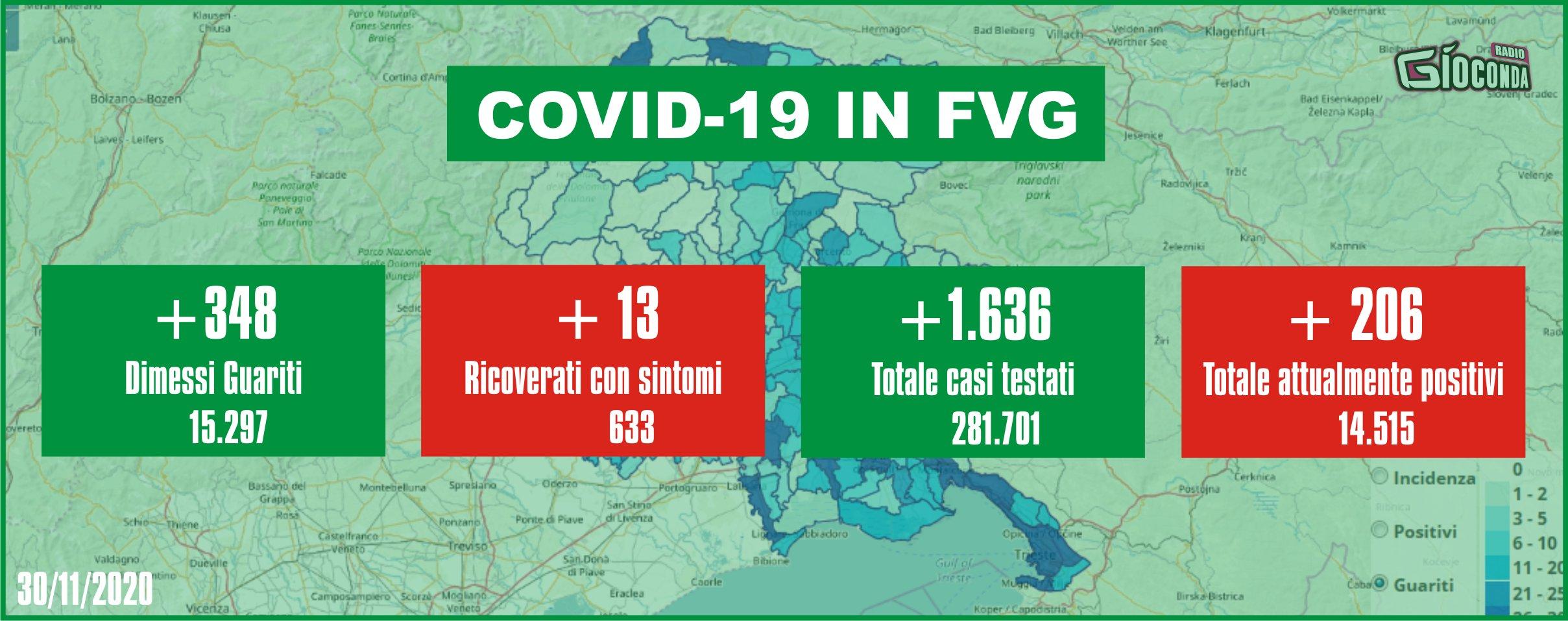 30 novembre 2020 - Aggiornamento casi Covid-19 Dati aggregati quotidiani FRIULI VENEZIA GIULI9