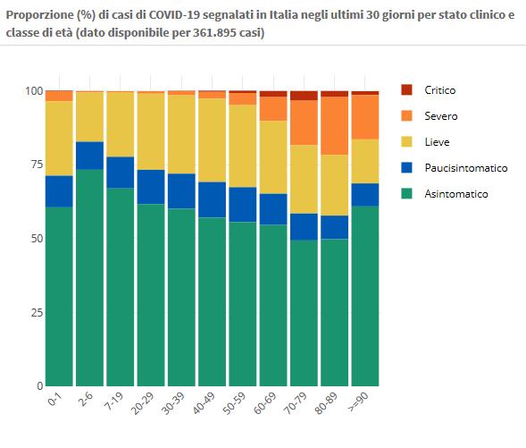 10 novembre Proporzione (%) di casi di COVID-19 segnalati in Italia negli ultimi 30 giorni per stato clinico e classe di età (dato disponibile per 361.895 casi)