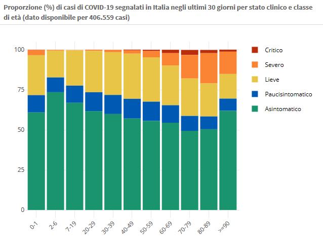 12 novembre Proporzione (%) di casi di COVID-19 segnalati in Italia negli ultimi 30 giorni per stato clinico e classe di età (dato disponibile per 406.559 casi)