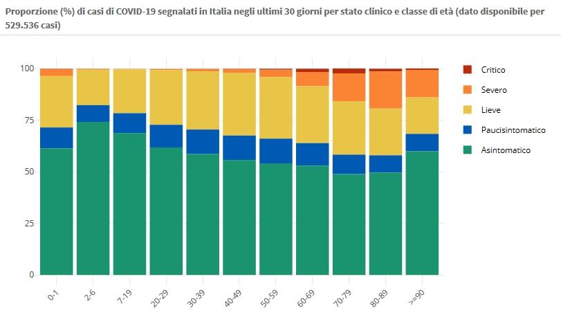 24 novembre Proporzione (%) di casi di COVID-19 segnalati in Italia negli ultimi 30 giorni per stato clinico e classe di età (dato disponibile per 529.536 casi)