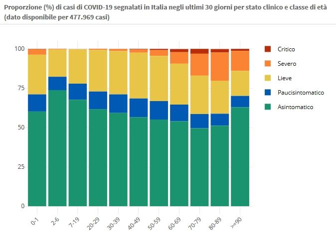 17 novembre Proporzione (%) di casi di COVID-19 segnalati in Italia negli ultimi 30 giorni per stato clinico e classe di età (dato disponibile per 477.969 casi)