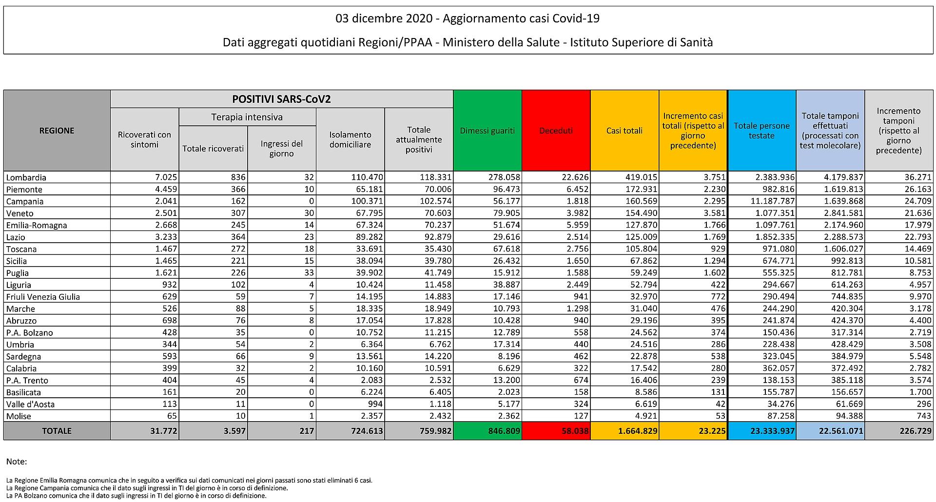 3 dicembre 2020 - Aggiornamento casi Covid-19 Dati aggregati quotidiani Regioni/PPAA - Ministero della Salute - Istituto Superiore di Sanità