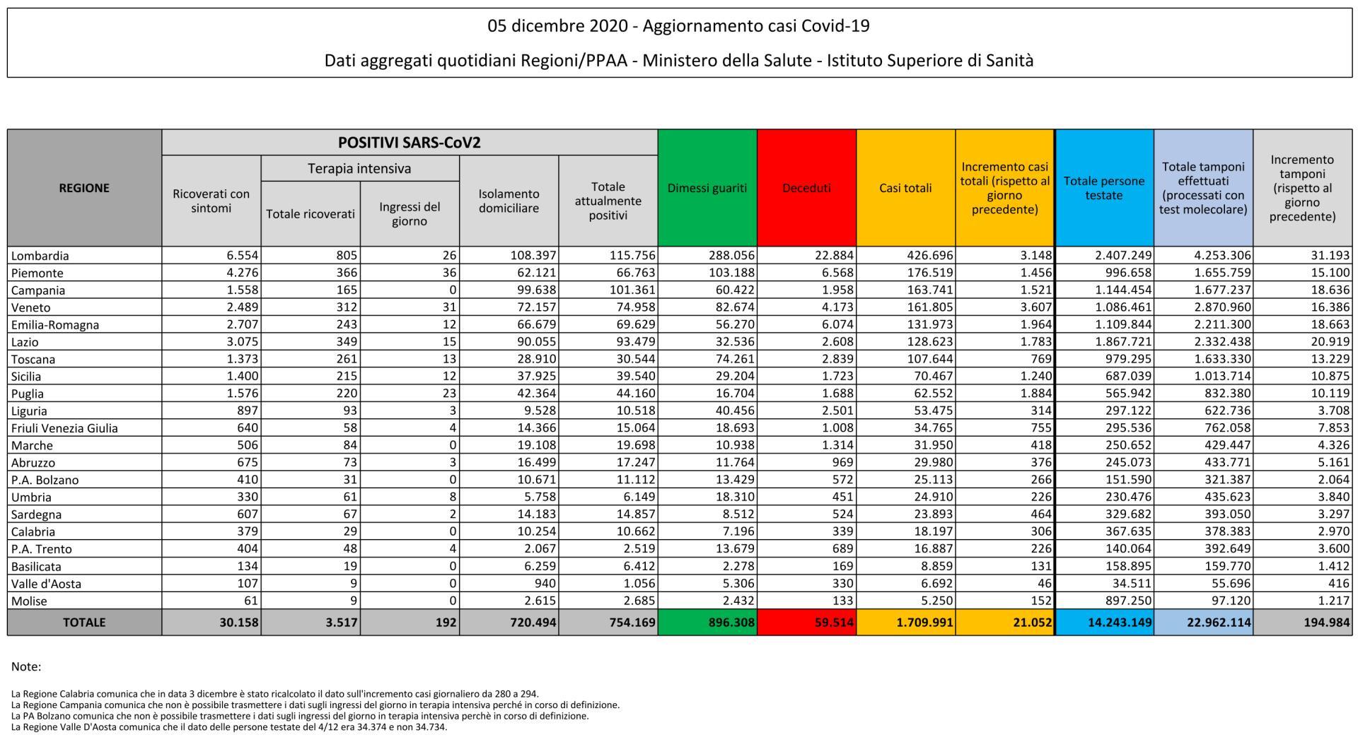 5 dicembre 2020 - Aggiornamento casi Covid-19 Dati aggregati quotidiani Regioni/PPAA - Ministero della Salute - Istituto Superiore di Sanità