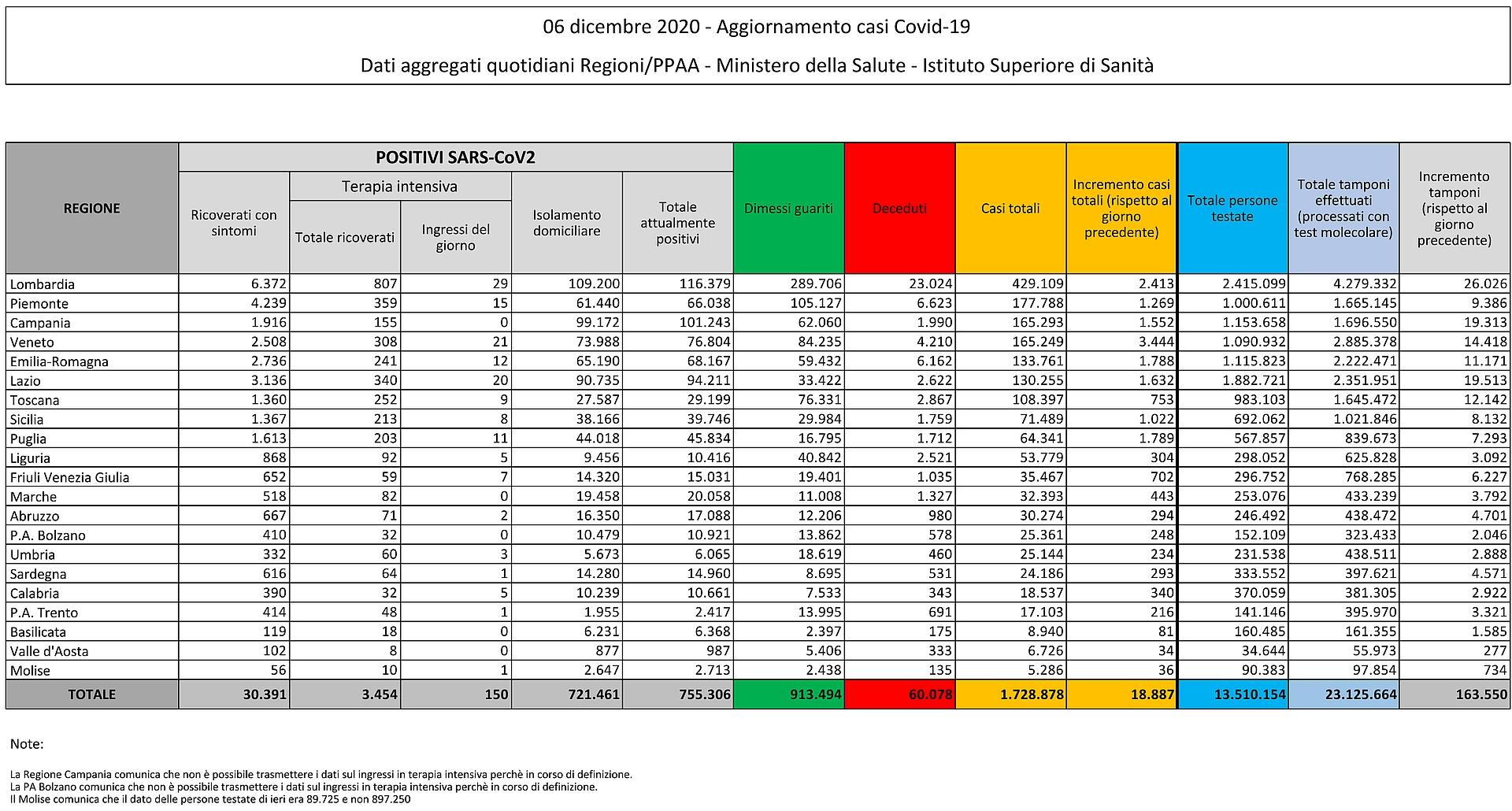 6 dicembre 2020 - Aggiornamento casi Covid-19 Dati aggregati quotidiani Regioni/PPAA - Ministero della Salute - Istituto Superiore di Sanità