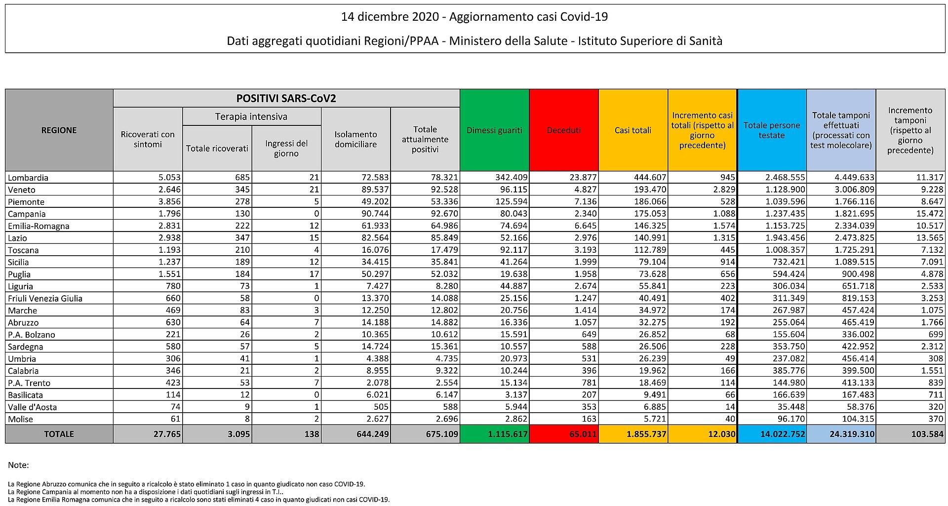 14 dicembre 2020 - Aggiornamento casi Covid-19 Dati aggregati quotidiani Regioni/PPAA - Ministero della Salute - Istituto Superiore di Sanità