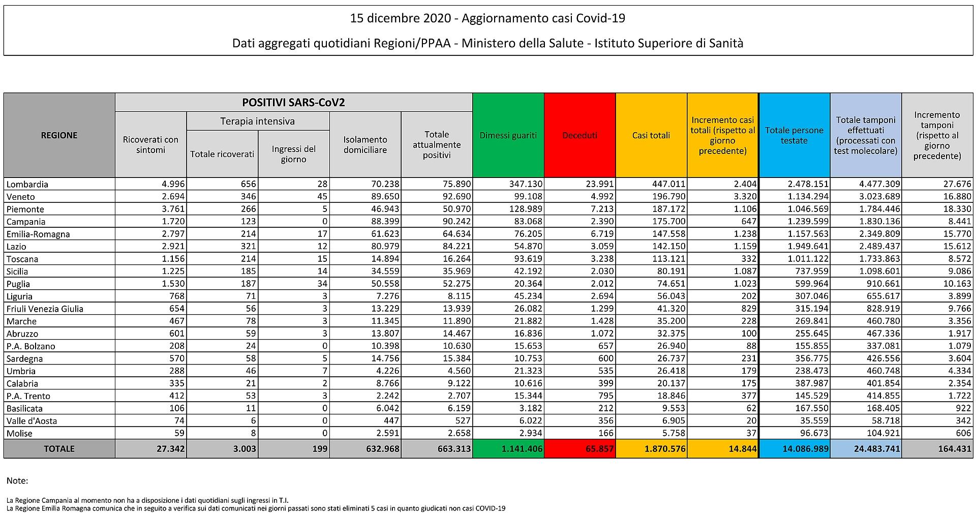 15 dicembre 2020 - Aggiornamento casi Covid-19 Dati aggregati quotidiani Regioni/PPAA - Ministero della Salute - Istituto Superiore di Sanità