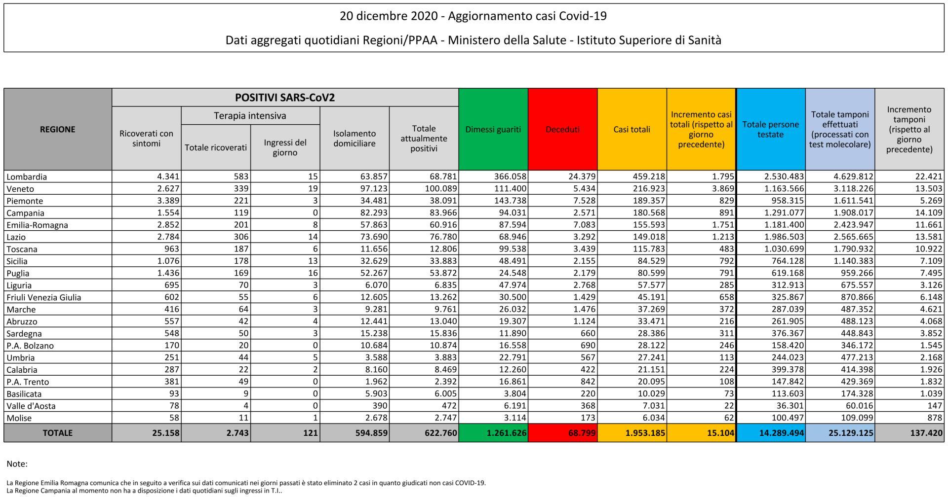 20 dicembre 2020 - Aggiornamento casi Covid-19 Dati aggregati quotidiani Regioni/PPAA - Ministero della Salute - Istituto Superiore di Sanità