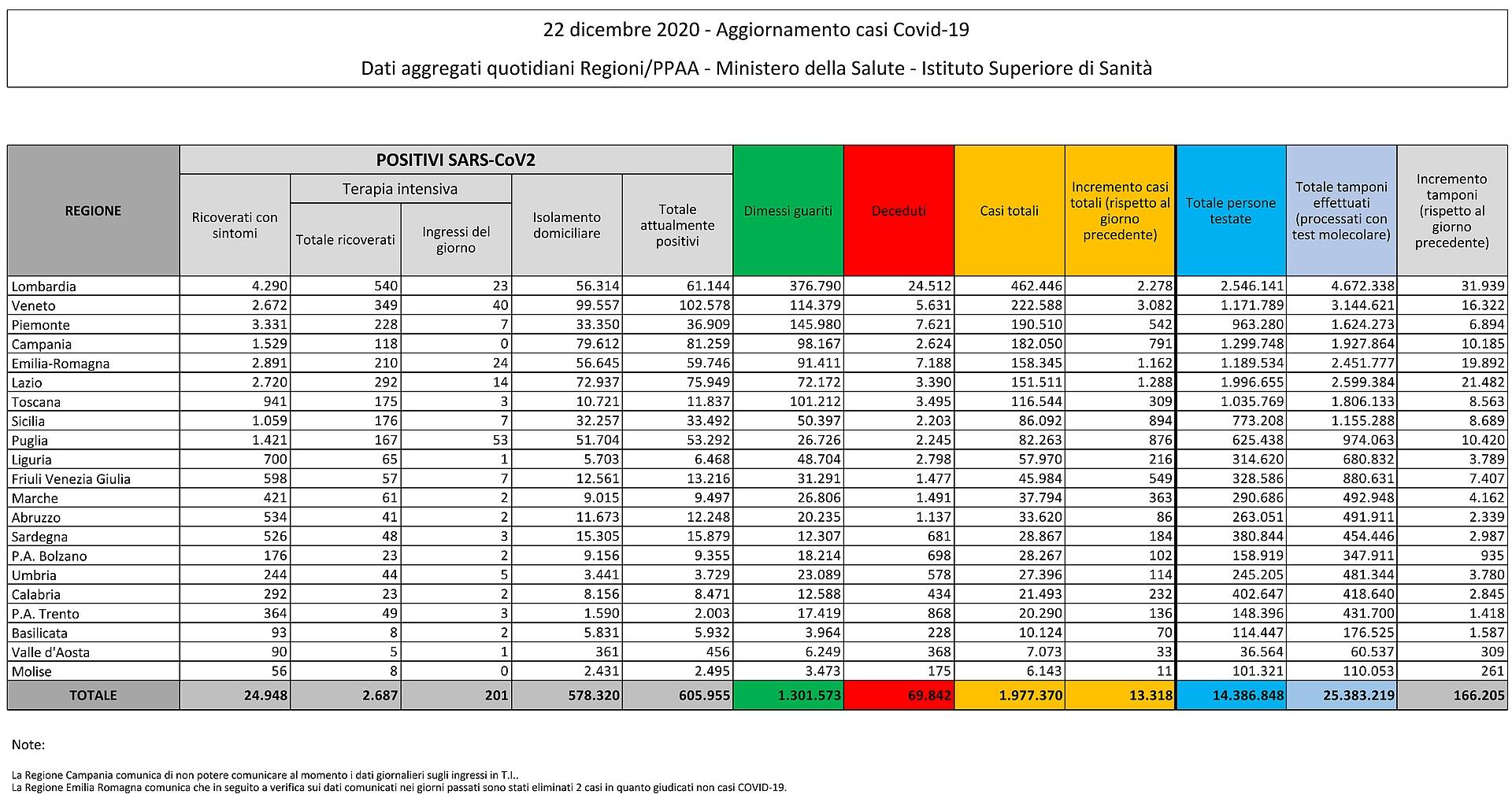 22 dicembre 2020 - Aggiornamento casi Covid-19 Dati aggregati quotidiani Regioni/PPAA - Ministero della Salute - Istituto Superiore di Sanità