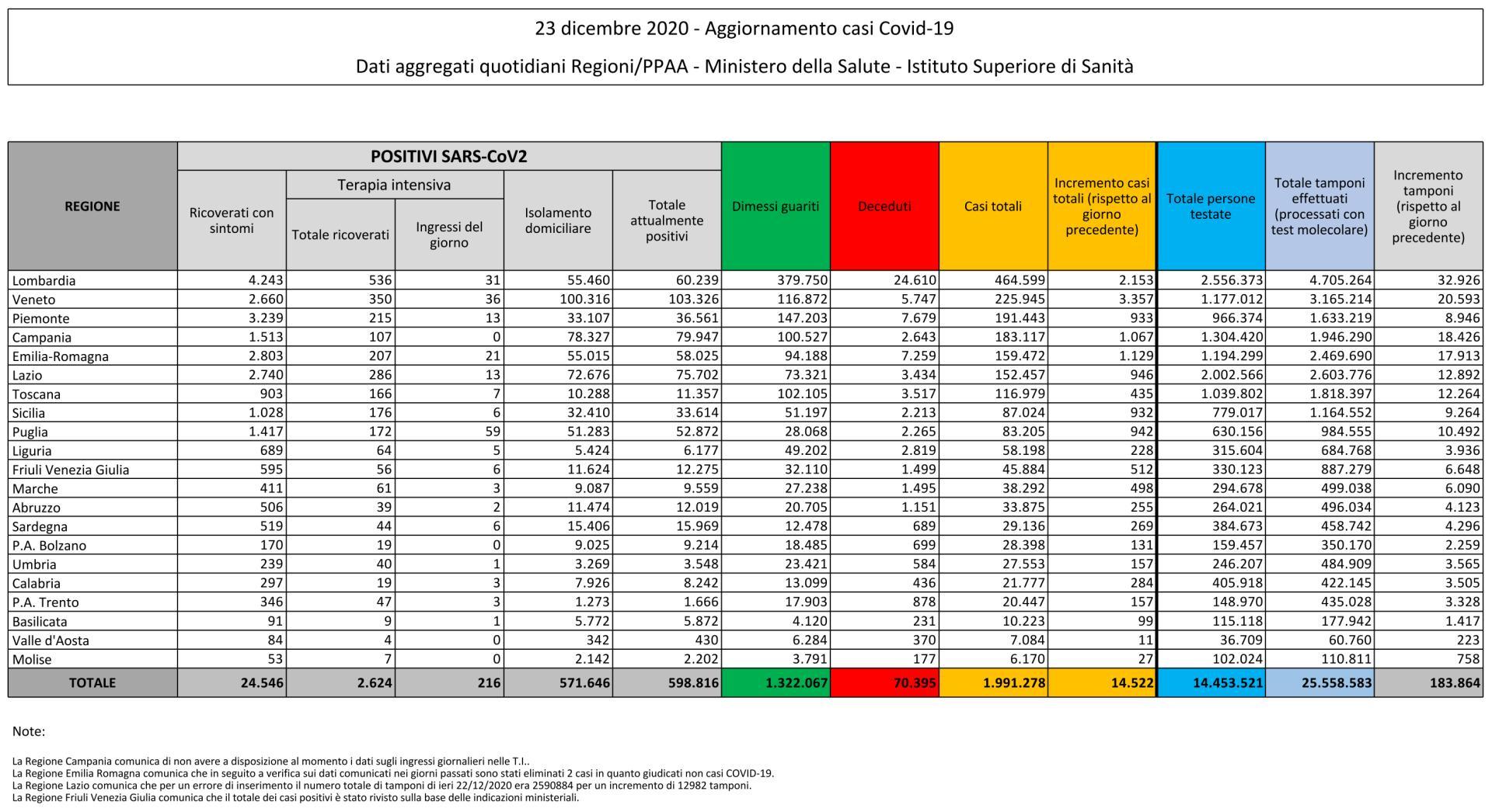 23 dicembre 2020 - Aggiornamento casi Covid-19 Dati aggregati quotidiani Regioni/PPAA - Ministero della Salute - Istituto Superiore di Sanità