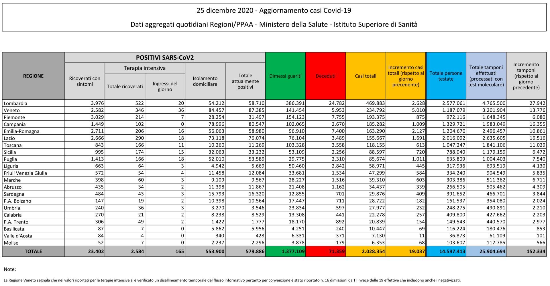 25 dicembre 2020 - Aggiornamento casi Covid-19 Dati aggregati quotidiani Regioni/PPAA - Ministero della Salute - Istituto Superiore di Sanità