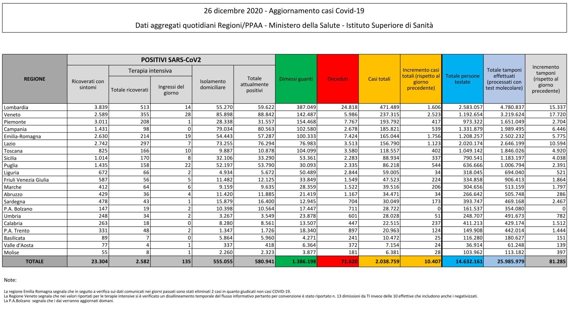 26 dicembre 2020 - Aggiornamento casi Covid-19 Dati aggregati quotidiani Regioni/PPAA - Ministero della Salute - Istituto Superiore di Sanità