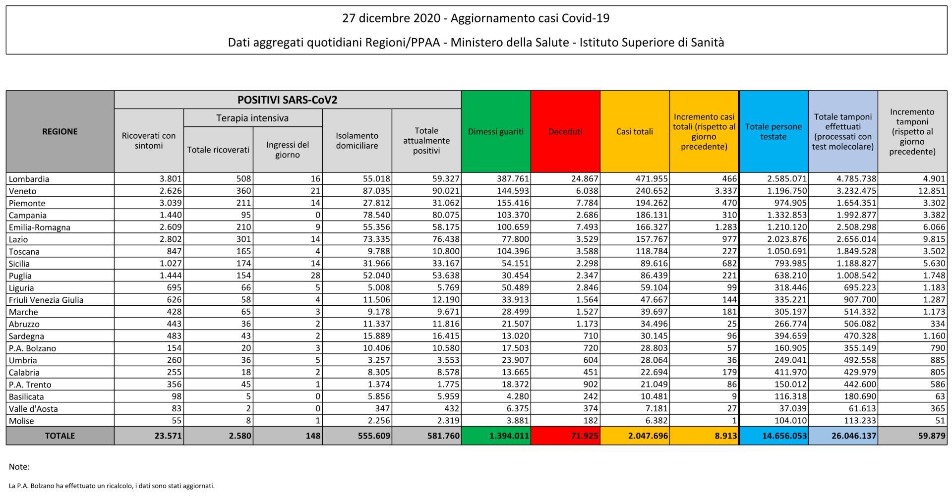 27 dicembre 2020 - Aggiornamento casi Covid-19 Dati aggregati quotidiani Regioni/PPAA - Ministero della Salute - Istituto Superiore di Sanità