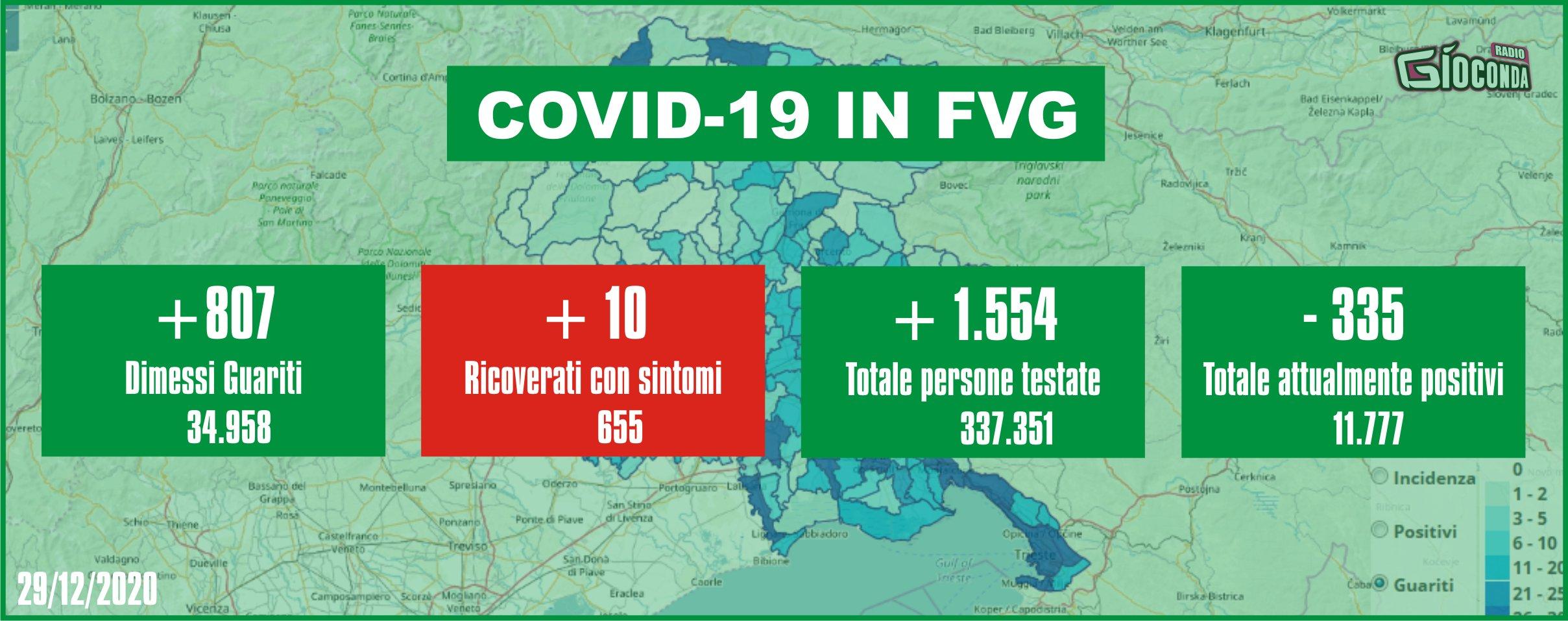 29 dicembre 2020 - Aggiornamento casi Covid-19 Dati aggregati quotidiani FRIULI VENEZIA GIULIA