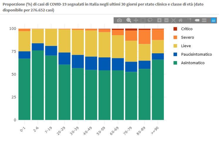 27 dicembre Proporzione (%) di casi di COVID-19 segnalati in Italia negli ultimi 30 giorni per stato clinico e classe di età (dato disponibile per 276.652 casi)