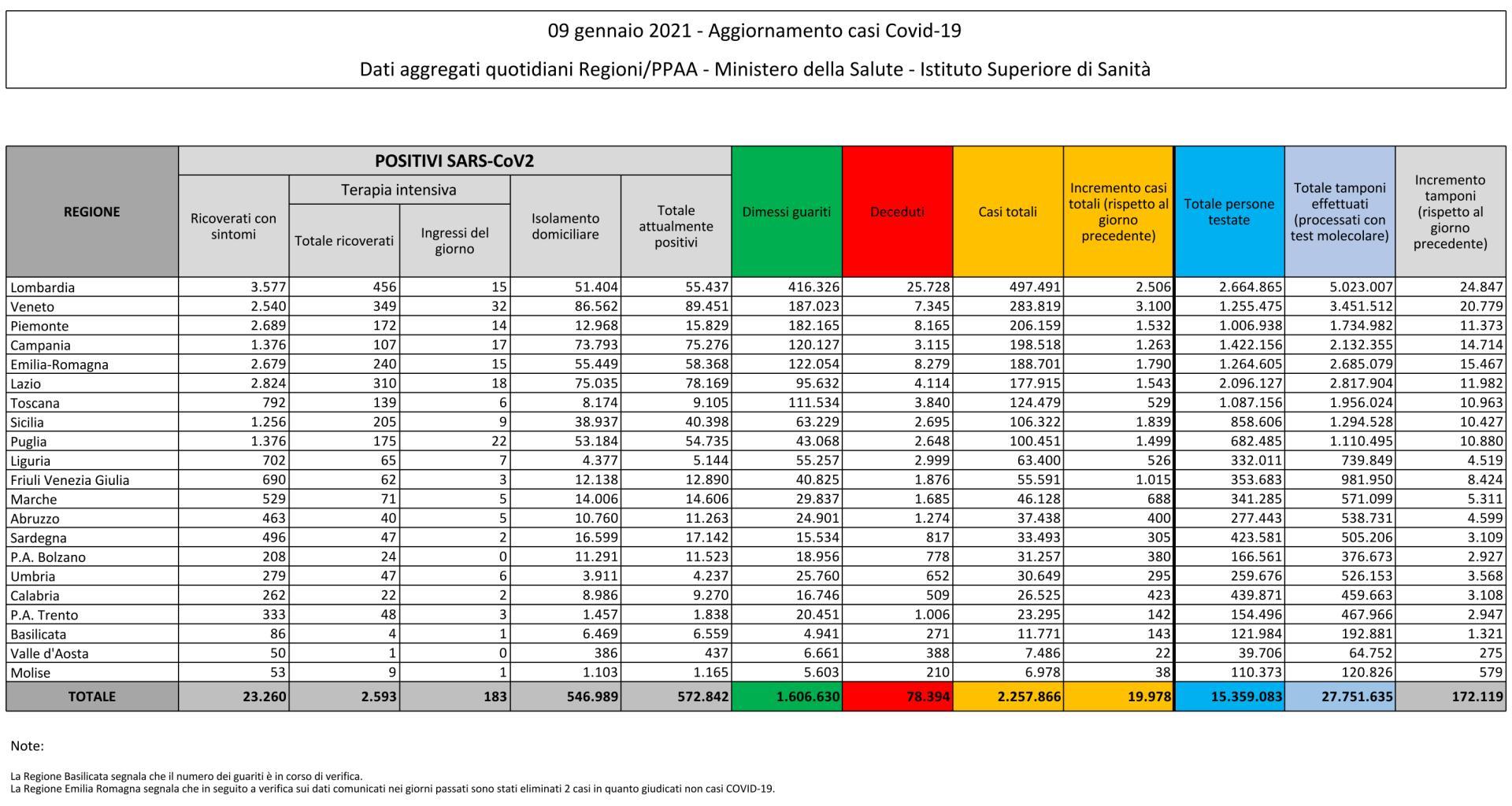 9 gennaio 2021 - Aggiornamento casi Covid-19 Dati aggregati quotidiani Regioni/PPAA - Ministero della Salute - Istituto Superiore di Sanità
