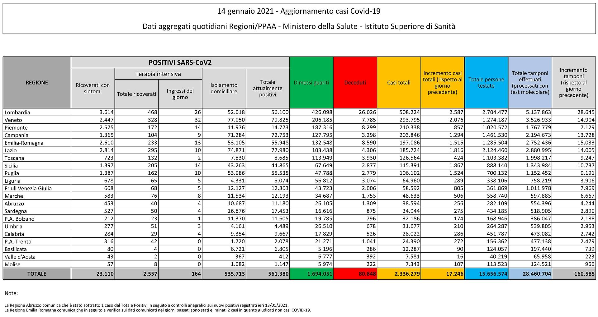 14 gennaio 2021 - Aggiornamento casi Covid-19 Dati aggregati quotidiani Regioni/PPAA - Ministero della Salute - Istituto Superiore di Sanità