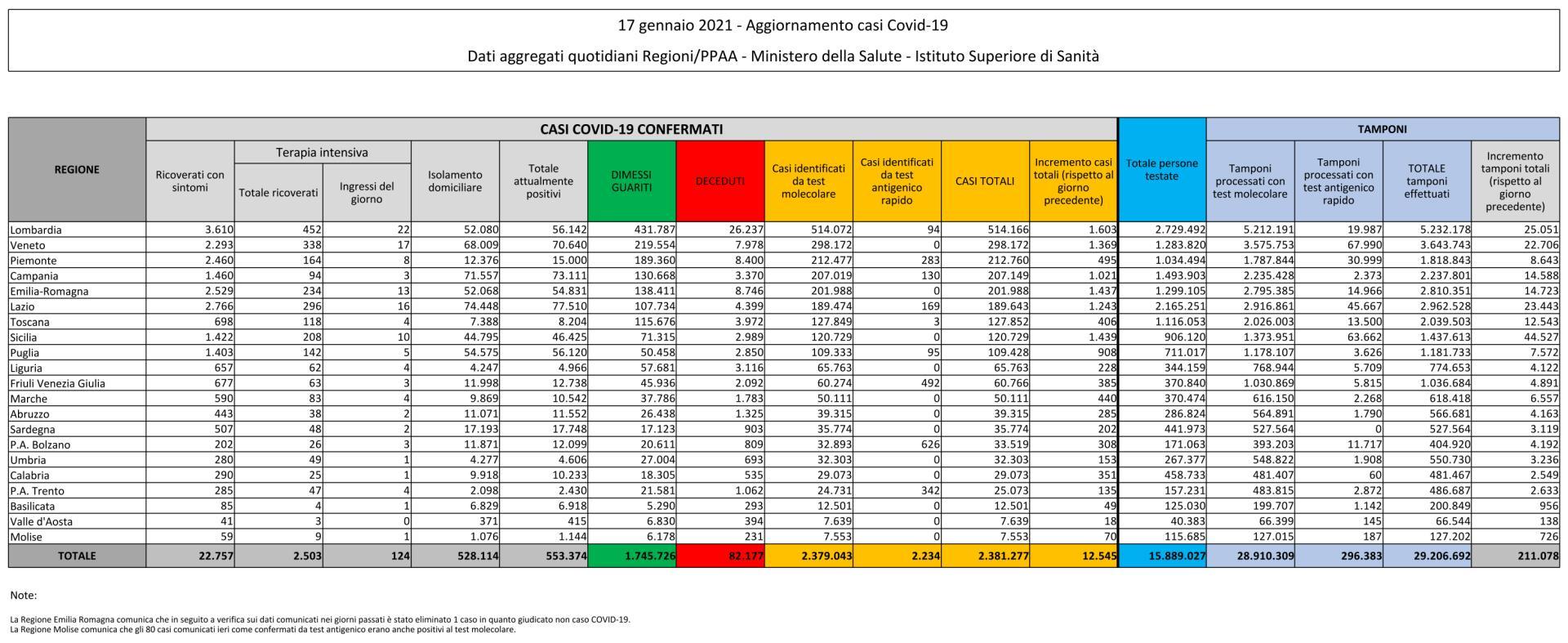 17 gennaio 2021 - Aggiornamento casi Covid-19 Dati aggregati quotidiani Regioni/PPAA - Ministero della Salute - Istituto Superiore di Sanità