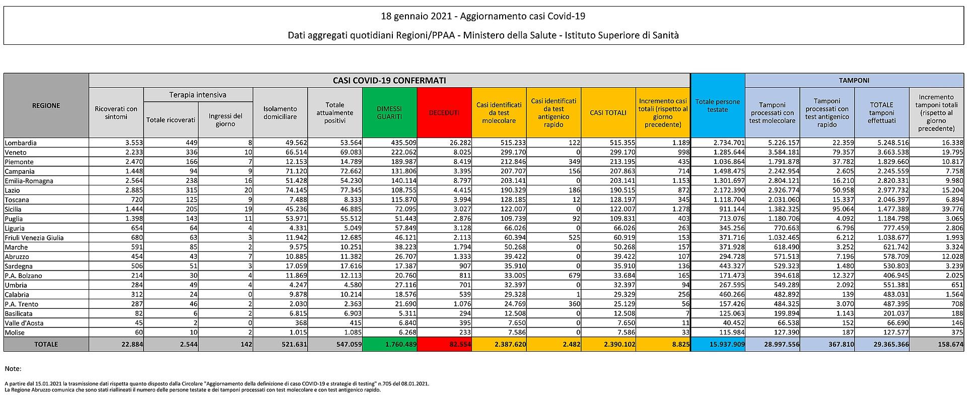 18 gennaio 2021 - Aggiornamento casi Covid-19 Dati aggregati quotidiani Regioni/PPAA - Ministero della Salute - Istituto Superiore di Sanità