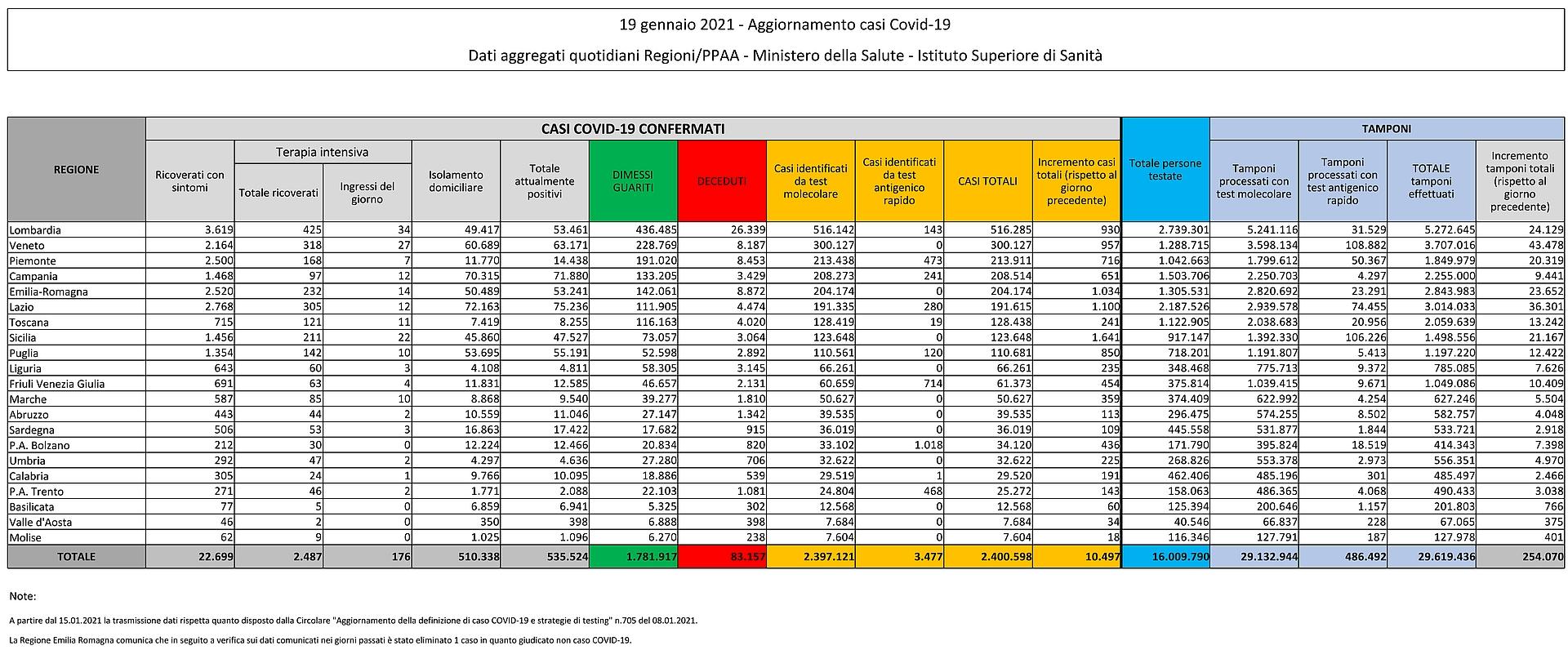 19 gennaio 2021 - Aggiornamento casi Covid-19 Dati aggregati quotidiani Regioni/PPAA - Ministero della Salute - Istituto Superiore di Sanità