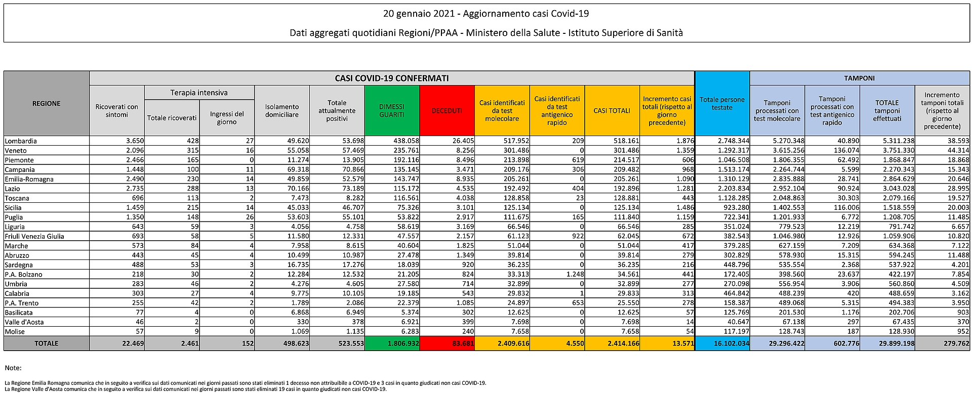 20 gennaio 2021 - Aggiornamento casi Covid-19 Dati aggregati quotidiani Regioni/PPAA - Ministero della Salute - Istituto Superiore di Sanità