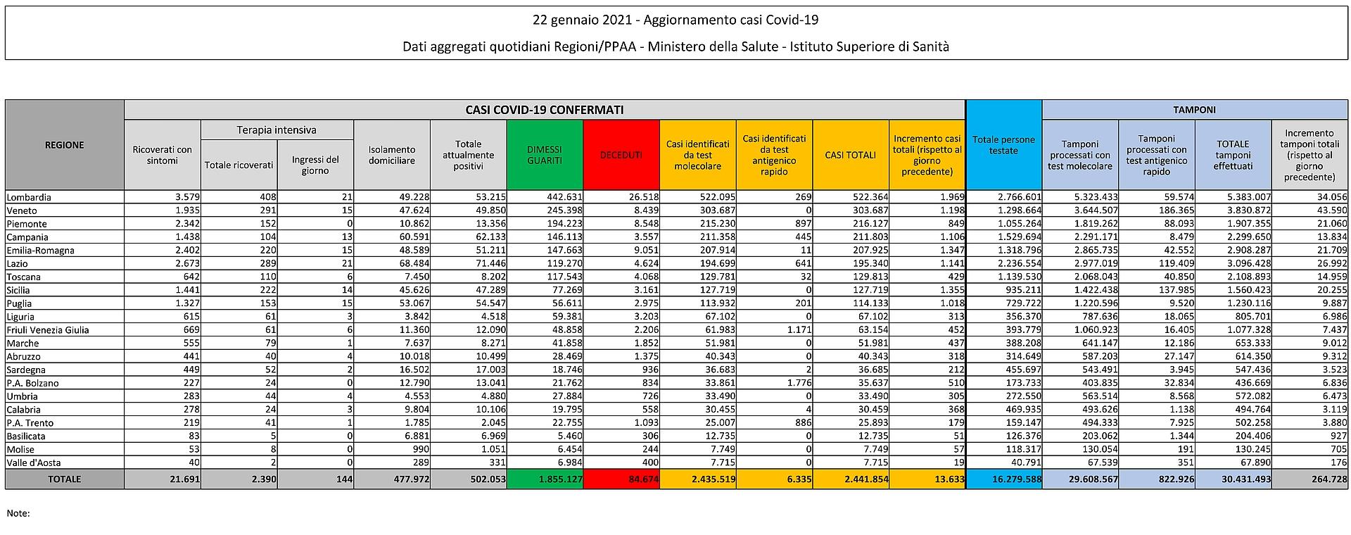 22 gennaio 2021 - Aggiornamento casi Covid-19 Dati aggregati quotidiani Regioni/PPAA - Ministero della Salute - Istituto Superiore di Sanità