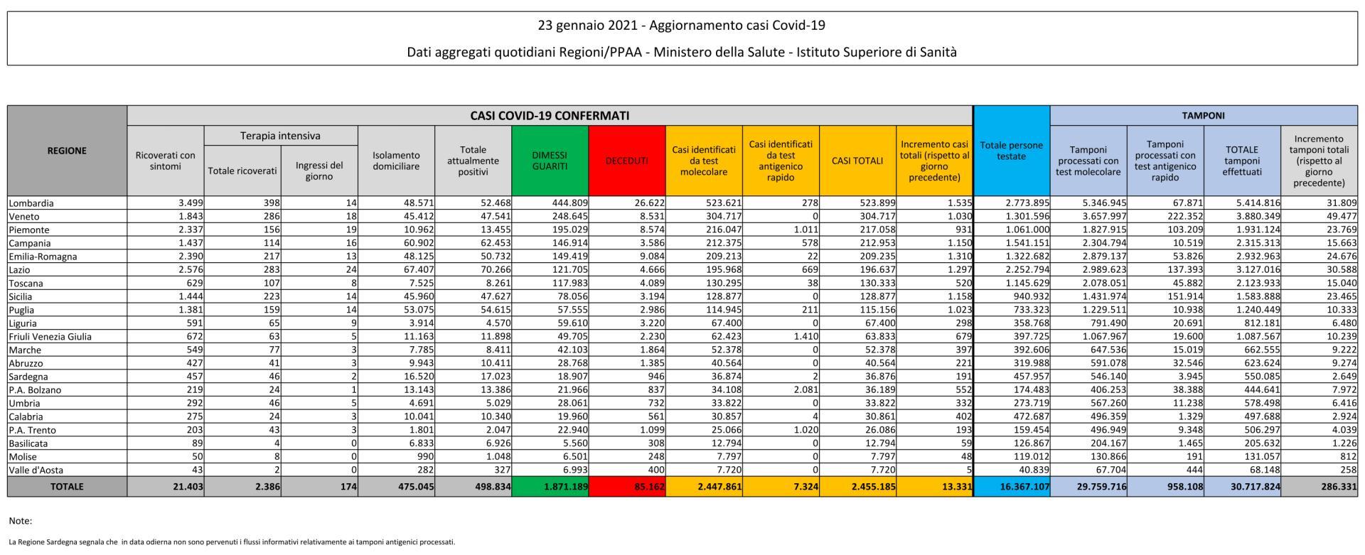 23 gennaio 2021 - Aggiornamento casi Covid-19 Dati aggregati quotidiani Regioni/PPAA - Ministero della Salute - Istituto Superiore di Sanità