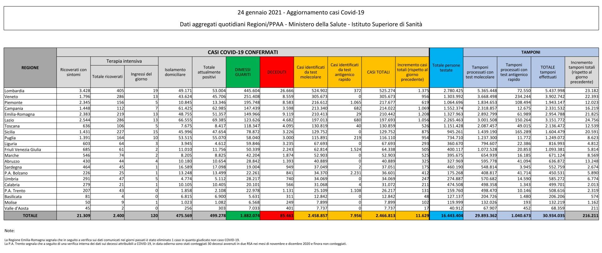 24 gennaio 2021 - Aggiornamento casi Covid-19 Dati aggregati quotidiani Regioni/PPAA - Ministero della Salute - Istituto Superiore di Sanit