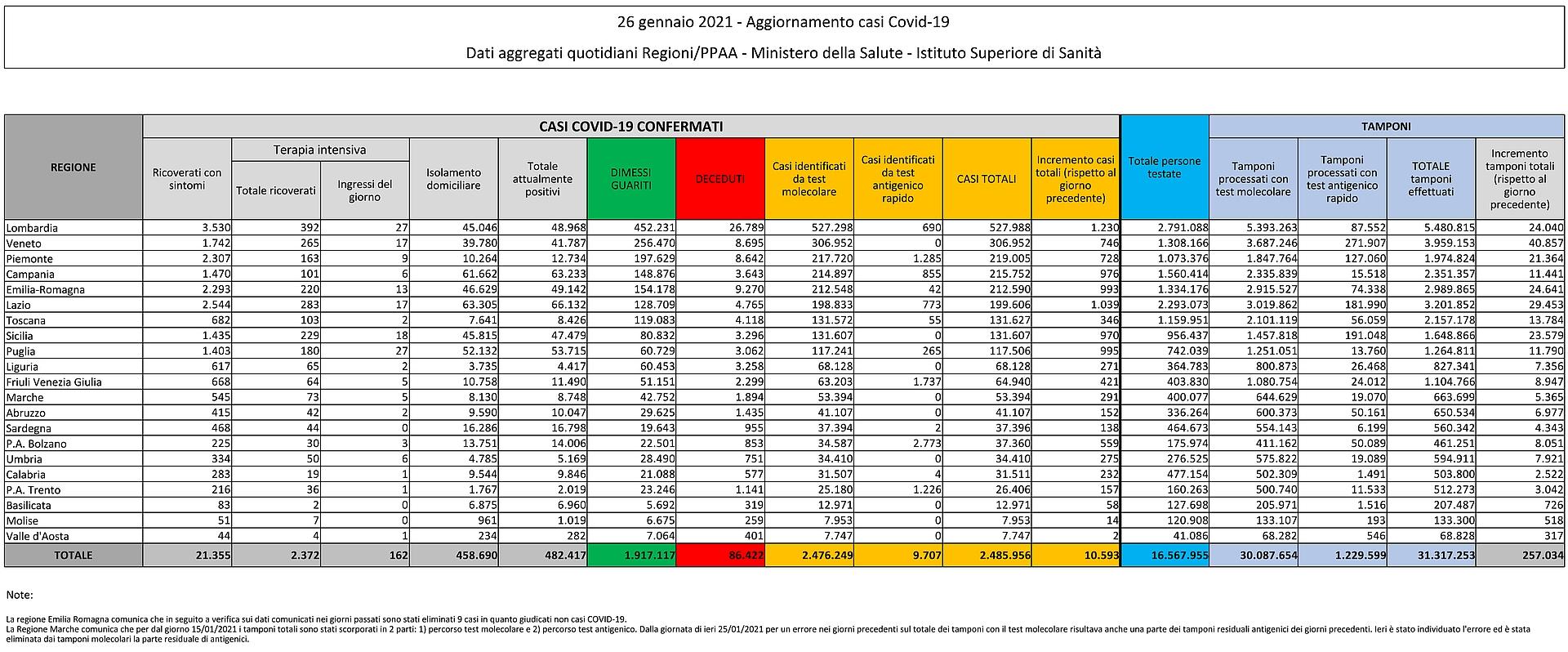 26 gennaio 2021 - Aggiornamento casi Covid-19 Dati aggregati quotidiani Regioni/PPAA - Ministero della Salute - Istituto Superiore di Sanità
