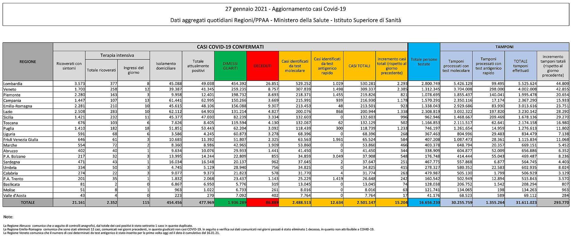 27 gennaio 2021 - Aggiornamento casi Covid-19 Dati aggregati quotidiani Regioni/PPAA - Ministero della Salute - Istituto Superiore di Sanità