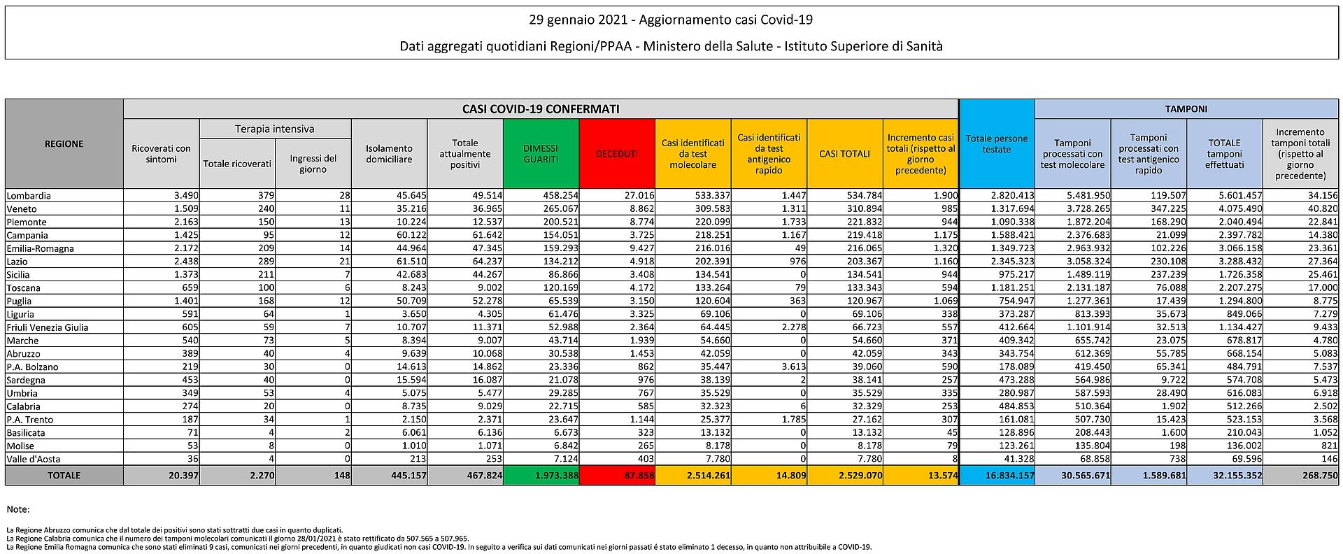 29 gennaio 2021 - Aggiornamento casi Covid-19 Dati aggregati quotidiani Regioni/PPAA - Ministero della Salute - Istituto Superiore di Sanità
