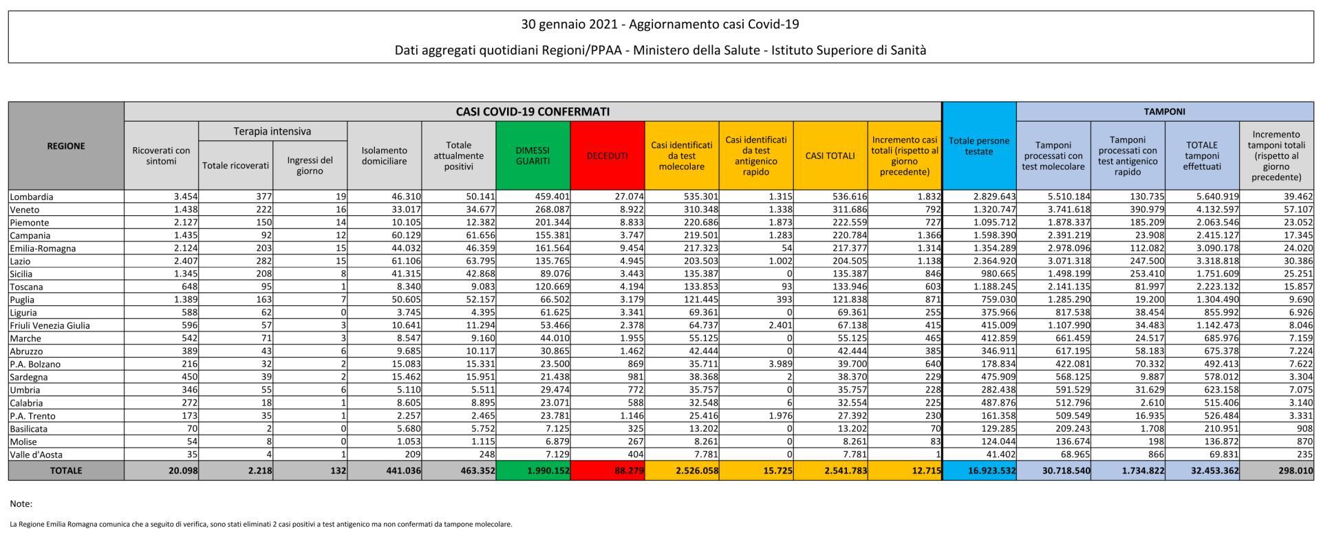 30 gennaio 2021 - Aggiornamento casi Covid-19 Dati aggregati quotidiani Regioni/PPAA - Ministero della Salute - Istituto Superiore di Sanità