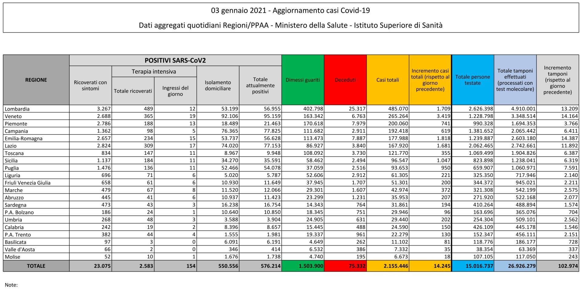 3 gennaio 2021 - Aggiornamento casi Covid-19 Dati aggregati quotidiani Regioni/PPAA - Ministero della Salute - Istituto Superiore di Sanità