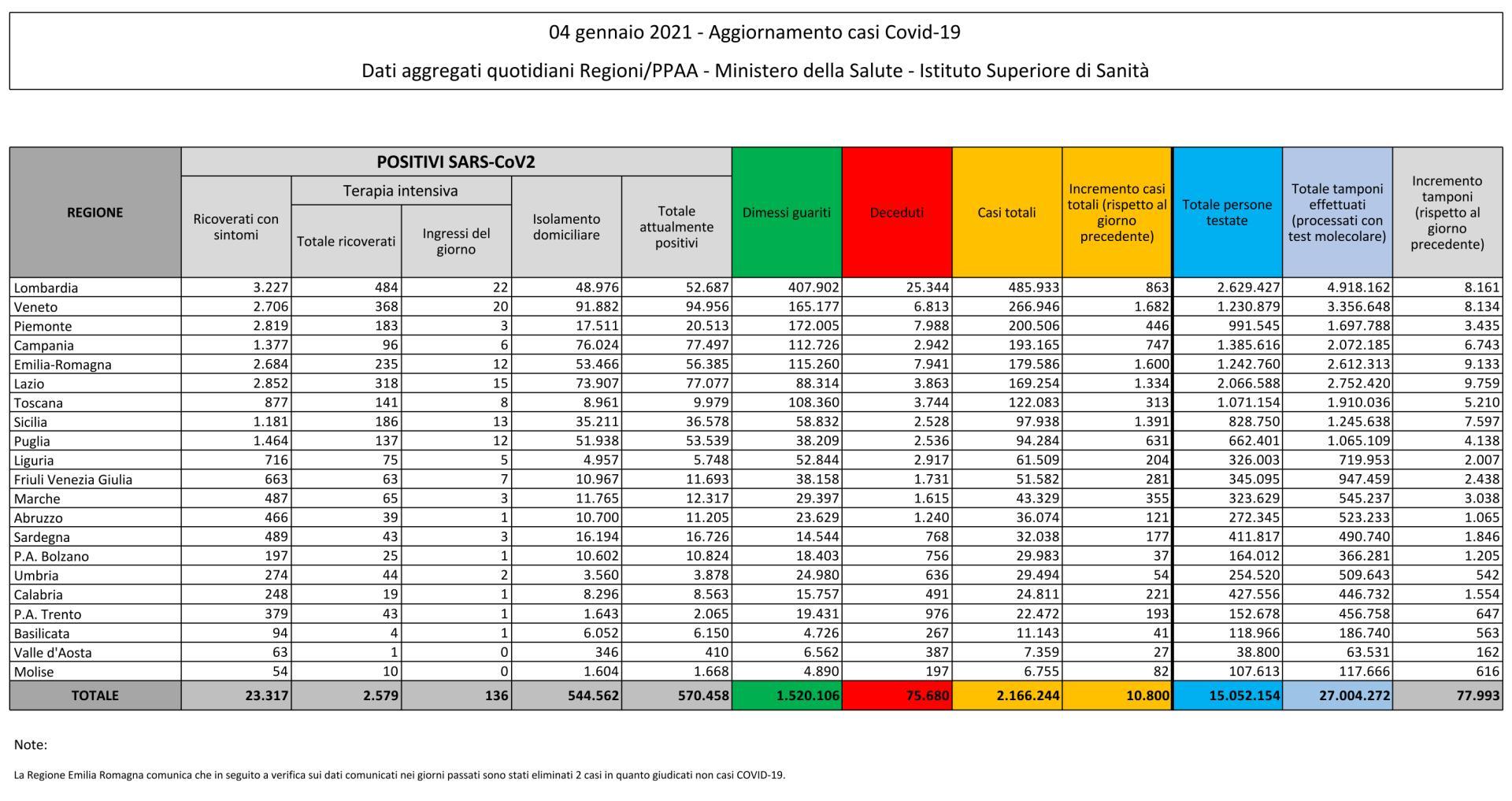 4 gennaio 2021 - Aggiornamento casi Covid-19 Dati aggregati quotidiani Regioni/PPAA - Ministero della Salute - Istituto Superiore di Sanità
