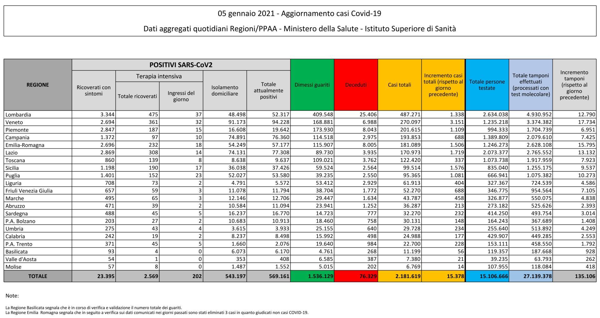5 gennaio 2021 - Aggiornamento casi Covid-19 Dati aggregati quotidiani Regioni/PPAA - Ministero della Salute - Istituto Superiore di Sanità