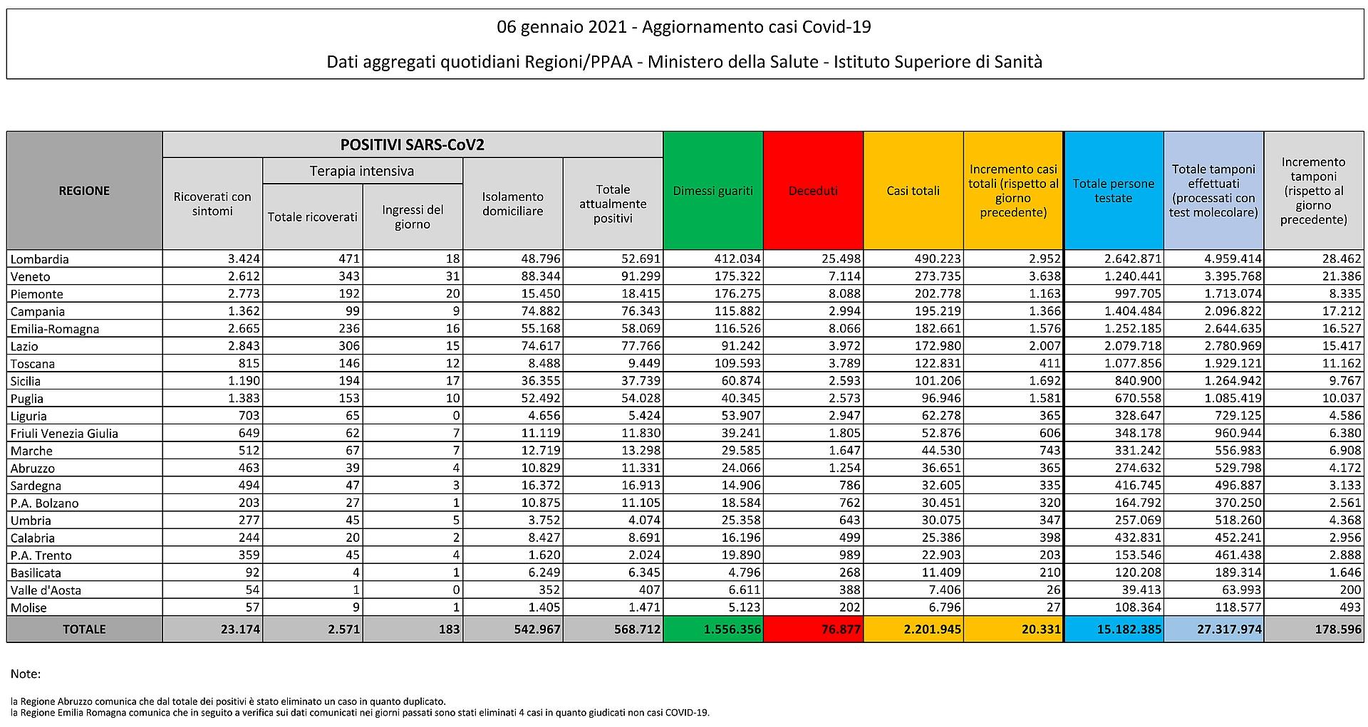 6 gennaio 2021 - Aggiornamento casi Covid-19 Dati aggregati quotidiani Regioni/PPAA - Ministero della Salute - Istituto Superiore di Sanità