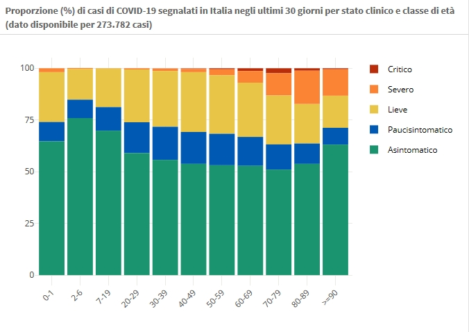 7 gennaio Proporzione (%) di casi di COVID-19 segnalati in Italia negli ultimi 30 giorni per stato clinico e classe di età (dato disponibile per 273.782 casi)
