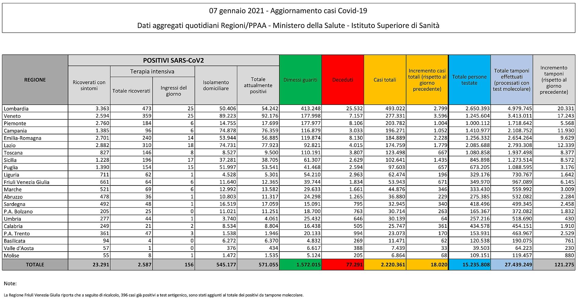 7 gennaio 2021 - Aggiornamento casi Covid-19 Dati aggregati quotidiani Regioni/PPAA - Ministero della Salute - Istituto Superiore di Sanità