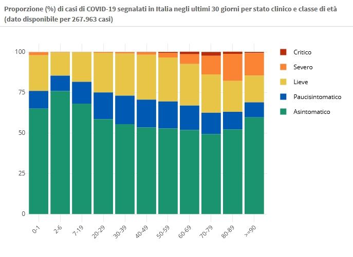 19 gennaio Proporzione (%) di casi di COVID-19 segnalati in Italia negli ultimi 30 giorni per stato clinico e classe di età (dato disponibile per 267.963 casi)